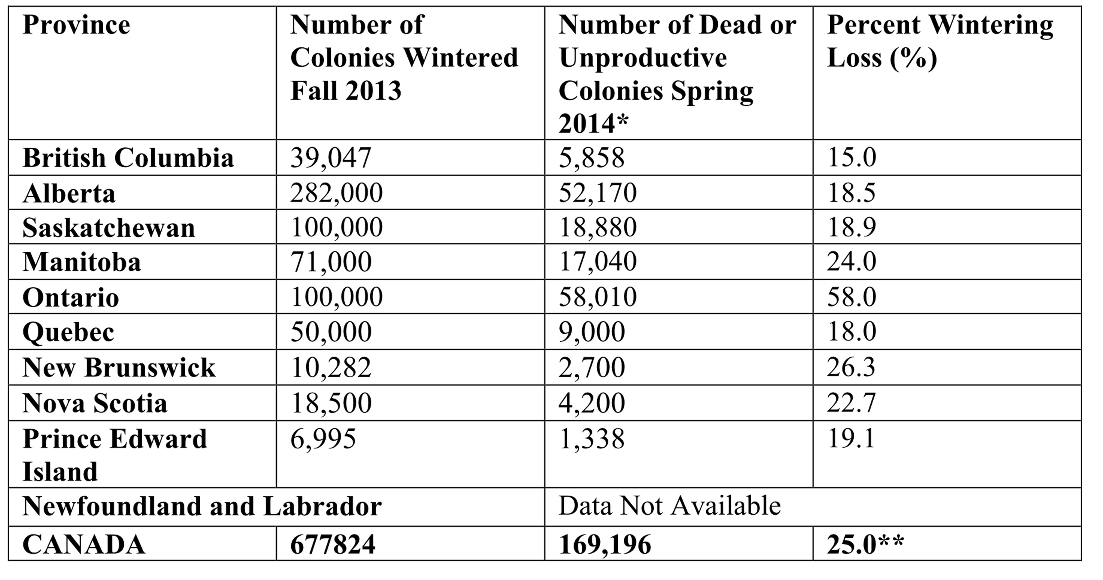 Table Of Canadian Bee Losses In 2013 14a