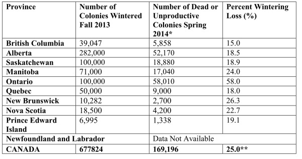 Table of Canadian bee losses in 2013-14a
