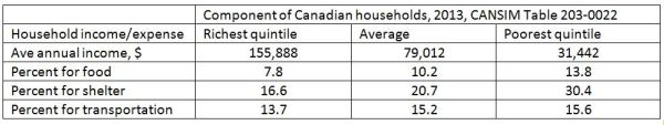 Components of Cdn household income
