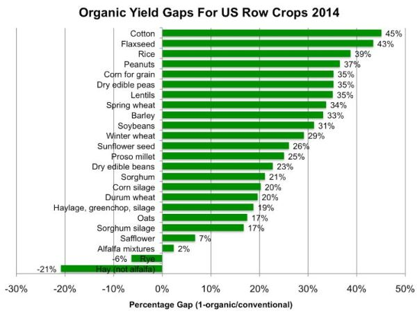 Savage org vs non yields row crops
