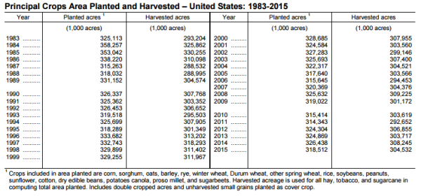 US Principal crop areage