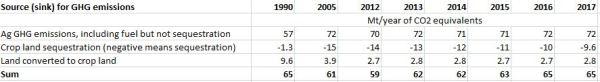 2020-01-27 16_57_50-Cdn Ag GHG Net Emissions.xlsx - Excel