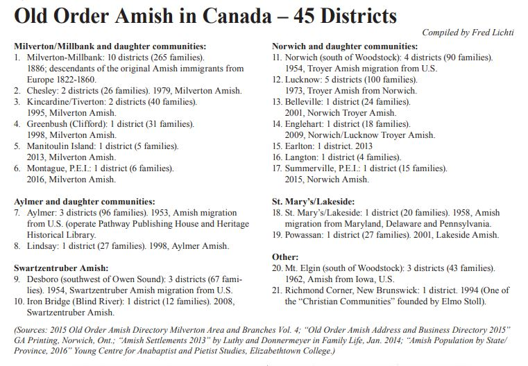 Old Order Amish groups in Ontario